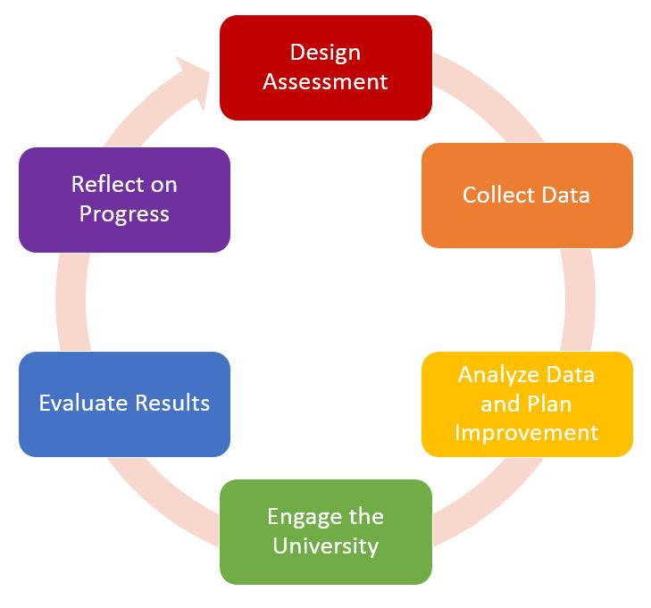 ESLO 6 Year Cycle Diagram