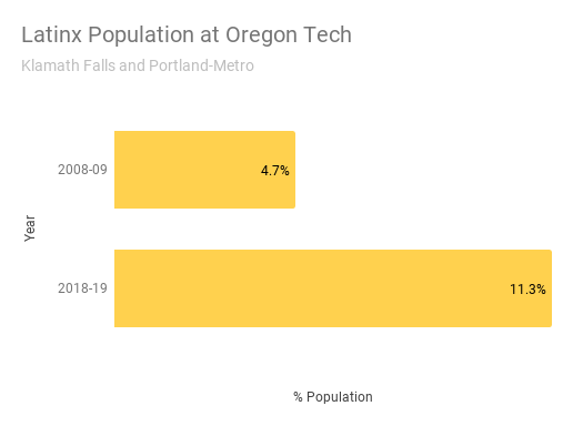 Latinx Population at Oregon Tech