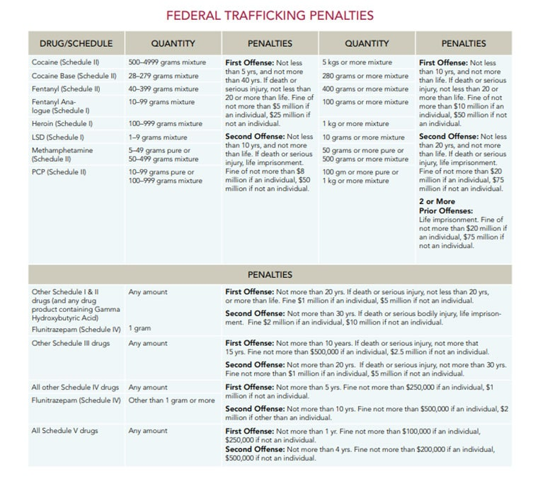 Federal Trafficking Penalties