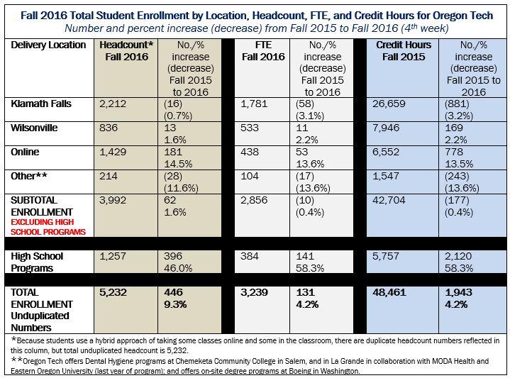 enrollment2016