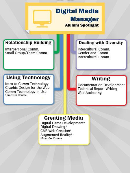Digital Media Manager Career Path