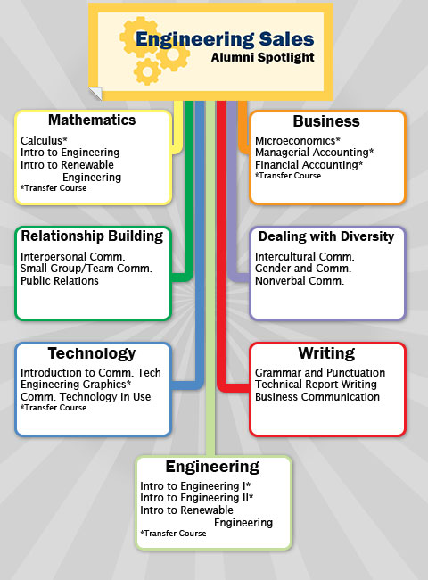 Engineering Sales Career Path