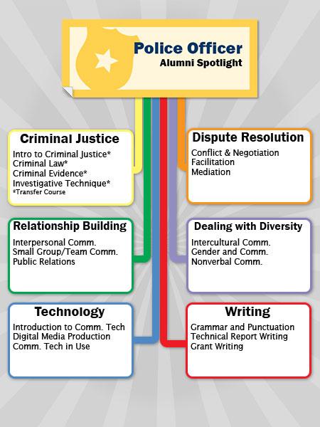 Police Officer Career