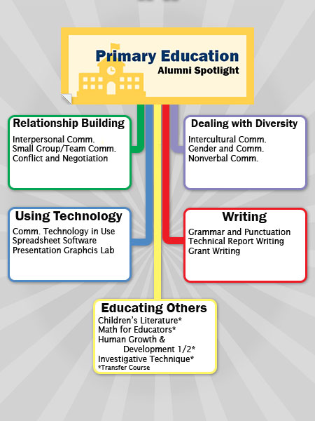 Primary Education Career Path