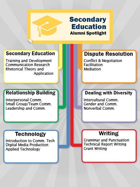 Secondary Education Career Path