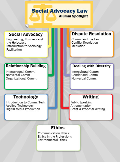 Social Advocacy Career Path