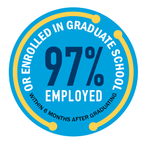 97% of Graduates Employed within 6 Months